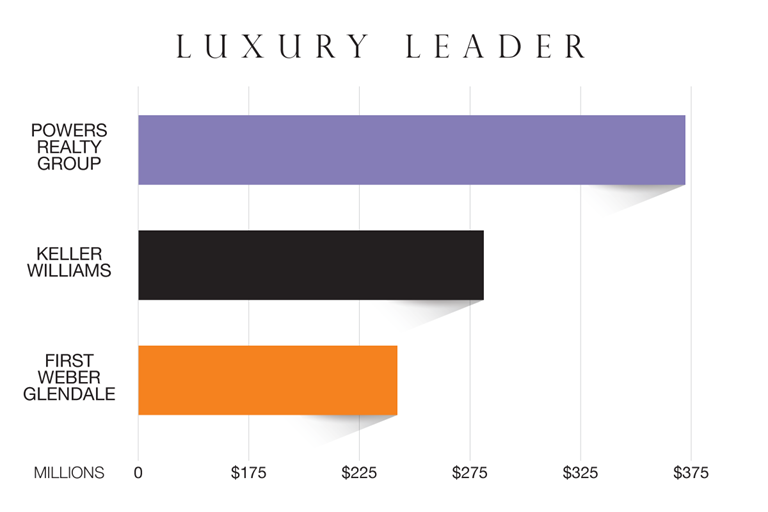 Powers Realty Group - Luxury Leader